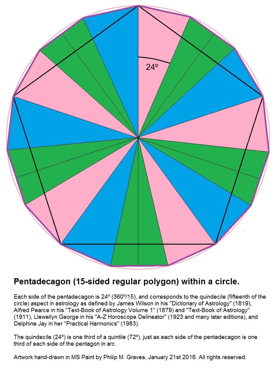 Quindecile Quartisextile Undecaquartisextile aspects astrology